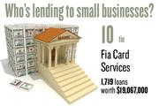 No. 10 (tie). Fia Card Services, with 1,719 loans worth $19,067,000 to businesses with revenue under $1 million.