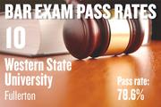 No. 10. Western State University, an ABA-approved school in Fullerton, with a pass rate of 78.6 percent for first-time takers of the California Bar exam in July 2012. The school ranked No. 11 for first-time takers in July 2011.