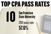 No. 10. San Francisco State University, with a CPA exam pass rate of 57.6 percent in 2011 for 57 first-time candidates. The average score was 74.4, with 75 required to pass. The average age of candidates was 27.6 years.