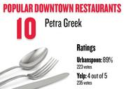 No. 10. Petra Greek, with an average rating of 89 percent and 223 votes on Urbanspoon.com and an average rating of 4 stars and 235 votes on Yelp.