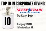 10. The Sleep Train, Rocklin, reported $123,900 in local cash contributions and 106 company-paid employee hours donated.