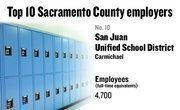 No. 10. San Juan Unified School District, Carmichael, has 4,700 employees.