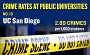 No. 10. UC San Diego, with an annual average of 84 crimes per year and rate of 2.89 per 1,000 students.