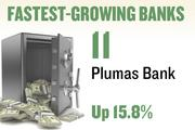No. 11. Plumas Bank. Deposits in the Sacramento metro area grew 15.8 percent over the year ending June 30, 2012 to $24,217,000. The bank has 2 offices in the region.