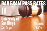 No. 11. University of San Diego, an ABA-approved school in San Diego, with a pass rate of 77.8 percent for first-time takers of the California Bar exam in July 2012. The school ranked No. 13 for first-time takers in July 2011.