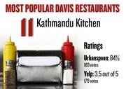 No. 11. Kathmandu Kitchen, with an average rating of 84 percent and 183 votes on Urbanspoon.com and an average rating of 3.5 stars and 179 votes on Yelp.