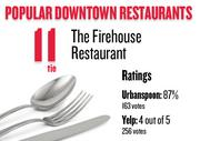 No. 11 (tie). The Firehouse Restaurant, with an average rating of 87 percent and 163 votes on Urbanspoon.com and an average rating of 4 stars and 256 votes on Yelp.