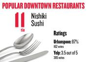 No. 11 (tie). Nishiki Sushi, with an average rating of 87 percent and 162 votes on Urbanspoon.com and an average rating of 3.5 stars and 305 votes on Yelp.