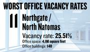 No. 11. The Northgate/North Natomas area, with an office vacancy rate of 25.51 percent. The submarket has 4.1 million square feet of office space in 140 buildings of 5,000 square feet or more, according to figures compiled for the first quarter by Cornish & Carey Commercial Newmark Knight Frank.