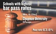 No. 11 (tie). Chapman University, an ABA-approved school in Orange, with a California Bar exam pass rate of 63.8 percent in 2011-12. The school's pass rate for first-time exam takers was 77.9 percent.