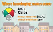 No. 11. Chico, with a price-rent ratio of 14.7. The ratio is based on an average home price of $158,000 and an average monthly rent of $896, both compiled for the first quarter of 2012 by the Washington-based Center for Housing Policy.