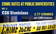 No. 11. CSU Stanislaus, with an annual average of 23 crimes per year and rate of 2.77 per 1,000 students.