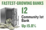 No. 12. Community 1st Bank. Deposits in the Sacramento metro area grew 15.8 percent over the year ending June 30, 2012 to $153,617,000. The bank has 2 offices in the region.