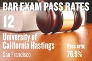 No. 12. UC Hastings, an ABA-approved school in San Francisco, with a pass rate of 76.9 percent for first-time takers of the California Bar exam in July 2012. The school ranked No. 8 for first-time takers in July 2011.