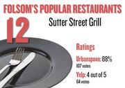 No. 12. Sutter Street Grill, with an average rating of 88 percent and 107 votes on Urbanspoon and an average rating of 4 stars and 64 votes on Yelp.