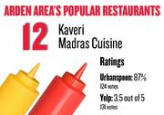 No. 12. Kaveri Madras Cuisine, with an average rating of 87 percent and 124 votes on Urbanspoon and an average rating of 3.5 stars and 131 votes on Yelp.