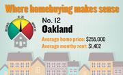 No. 12. Oakland, with a price-rent ratio of 15.2. The ratio is based on an average home price of $255,000 and an average monthly rent of $1,402, both compiled for the first quarter of 2012 by the Washington-based Center for Housing Policy.