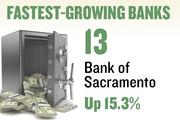 No. 13. Bank of Sacramento. Deposits in the Sacramento metro area grew 15.3 percent over the year ending June 30, 2012 to $361,659,000. The bank has 4 offices in the region.