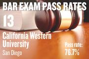 No. 13. California Western University, an ABA-approved school in San Diego, with a pass rate of 76.7 percent for first-time takers of the California Bar exam in July 2012. The school ranked No. 10 for first-time takers in July 2011.