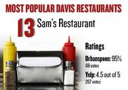 No. 13. Sam's Restaurant, with an average rating of 95 percent and 68 votes on Urbanspoon.com and an average rating of 4.5 stars and 267 votes on Yelp.