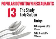 No. 13. The Shady Lady Saloon, with an average rating of 90 percent and 65 votes on Urbanspoon.com and an average rating of 4 stars and 525 votes on Yelp.