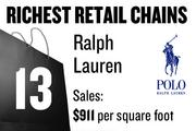 No. 13. Ralph Lauren, with average sales of $911 per square foot. The chain has 379 total stores and 1 store locally. The stores sell clothing and accessories.