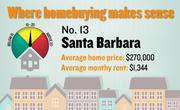 No. 13. Santa Barbara, with a price-rent ratio of 16.7. The ratio is based on an average home price of $270,000 and an average monthly rent of $1,344, both compiled for the first quarter of 2012 by the Washington-based Center for Housing Policy.