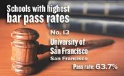 No. 13. University of San Francisco, an ABA-approved school in San Francisco, with a California Bar exam pass rate of 63.7 percent in 2011-12. The school's pass rate for first-time exam takers was 70.2 percent.