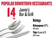 No. 14 (tie). Jamie's Bar & Grill, with an average rating of 87 percent and 113 votes on Urbanspoon.com and an average rating of 4 stars and 297 votes on Yelp.
