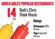 No. 14 (tie). Ruth's Chris Steak House, with an average rating of 78 percent and 80 votes on Urbanspoon and an average rating of 4 stars and 180 votes on Yelp.