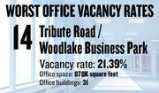 No. 14. The Tribute Road/Woodlake Business Park area, with an office vacancy rate of 21.39 percent. The submarket has 878,000 million square feet of office space in 31 buildings of 5,000 square feet or more, according to figures compiled for the first quarter by Cornish & Carey Commercial Newmark Knight Frank.