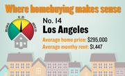No. 14. Los Angeles, with a price-rent ratio of 17.0. The ratio is based on an average home price of $295,000 and an average monthly rent of $1,447, both compiled for the first quarter of 2012 by the Washington-based Center for Housing Policy.