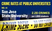 No. 14. San Jose State University, with an annual average of 66 crimes per year and rate of 2.28 per 1,000 students.
