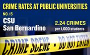 No. 15. CSU San Bernardino, with an annual average of 37 crimes per year and rate of 2.24 per 1,000 students.