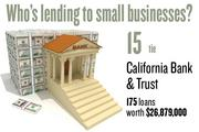 No. 15 (tie). California Bank & Trust, with 175 loans worth $26,879,000 to businesses with revenue under $1 million.