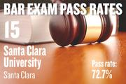 No. 15. Santa Clara University, an ABA-approved school in Santa Clara, with a pass rate of 72.7 percent for first-time takers of the California Bar exam in July 2012. The school ranked No. 12 for first-time takers in July 2011.