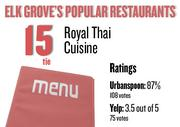 No. 15 (tie). Royal Thai Cuisine, with an average rating of 87 percent and 108 votes on Urbanspoon.com and an average rating of 3.5 stars and 75 votes on Yelp.