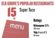 No. 15 (tie). Super Taco, with an average rating of 93 percent and 120 votes on Urbanspoon.com and an average rating of 4 stars and 56 votes on Yelp.