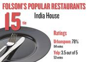 No. 15 (tie). India House, with an average rating of 78 percent and 114 votes on Urbanspoon and an average rating of 3.5 stars and 53 votes on Yelp.