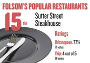 No. 15 (tie). Sutter Street Steakhouse, with an average rating of 77 percent and 71 votes on Urbanspoon and an average rating of 4 stars and 91 votes on Yelp.