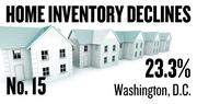 No. 15. Washington, D.C., where the number of homes listed for sale dropped 23.3 percent over the year ending Feb. 24. The inventory decline for homes in the top third of the region's price range was 22.7 percent; the decline in the middle price tier was 21.4 percent and the decline in the lowest tier was 26.0 percent.