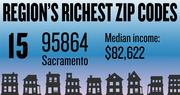 No. 15 -- 95864 in Sacramento, with an estimated median household income of $82,622 in 2012, according to the data firm Esri. The estimated median net worth was $268,015 and the estimated median home value was $224,315.