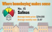 No. 15. Salinas, with a price-rent ratio of 17.8. The ratio is based on an average home price of $254,000 and an average monthly rent of $1,187, both compiled for the first quarter of 2012 by the Washington-based Center for Housing Policy.