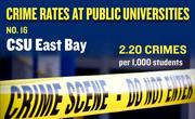 No. 16. CSU East Bay, with an annual average of 28 crimes per year and rate of 2.20 per 1,000 students.