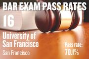 No. 16. University of San Francisco, an ABA-approved school in San Francisco, with a pass rate of 70.1 percent for first-time takers of the California Bar exam in July 2012. The school ranked No. 15 for first-time takers in July 2011.