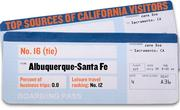 No. 16 (tie). Albuquerque-Santa Fe, N.M. An estimated 0.8 percent of business trips to California in 2010 were from this city. It ranked No. 12 as the source of leisure trips to the state.
