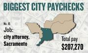 No. 16 -- $207,270 was the total gross pay in 2011 for an unnamed city attorney in Sacramento, according to the state controller's office. The amount includes $0 in overtime pay, $1,454 in lump-sum pay, and $18,270 in other pay.