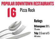 No. 16. Pizza Rock, with an average rating of 91 percent and 78 votes on Urbanspoon.com and an average rating of 3.5 stars and 414 votes on Yelp.