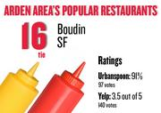 No. 16 (tie). Boudin SF, with an average rating of 91 percent and 97 votes on Urbanspoon and an average rating of 3.5 stars and 140 votes on Yelp.