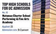 No. 16. Natomas Charter School Performing and Fine Arts Academy, a charter high school in Sacramento, with a UC admission rate of 91.3 percent. Of 23 who applied to the UC system for admission in the fall of 2008, 21 were admitted and 11 enrolled.